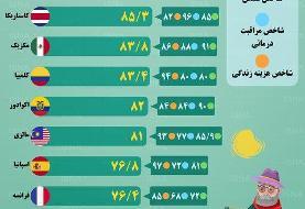 اینفوگرافیک / مناسبترین کشورها برای دوران بازنشستگی