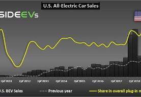 برنده و بازنده بازار خودرو در آمریکا