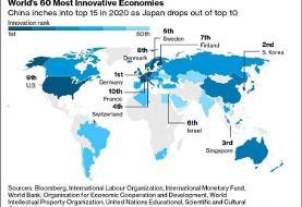 گزارش بلومبرگاز شکوفاترین اقتصادهای جهان