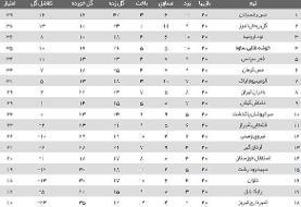 امتیاز سوزی مدعیان به نفع صدرنشین شکست خورده