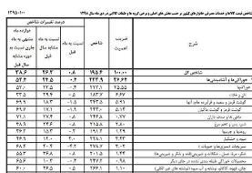 جدول نرخ تورم اقلام خوراکی در دیماه   بیشتر افزایش قیمت مربوط به کدام اقلام بود؟
