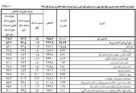 جزییات نرخ تورم اقلام خوراکی در دیماه (+جدول)