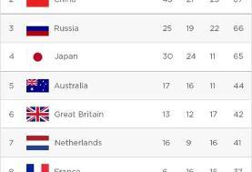 پیشبینی یک سایت خارجی: جایگاه سیام ایران در المپیک توکیو با ۳ طلا