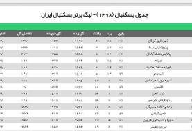 کفه سنگین لیگ در شمال/ رویارویی شهرداری گرگان و مهرام با توپ پُر