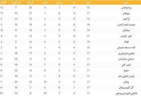 جدول لیگ برتر فوتبال در پایان روز دوم از هفته هفدهم
