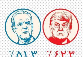 ترامپ چطور میتواند برنده انتخابات شود؟