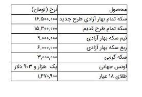 قیمت سکه و طلا در ۲۶ مهر