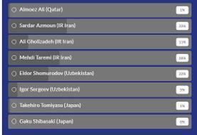 آزمون بهترین بازیکن هفته قاره آسیا در رده ملی/عکس