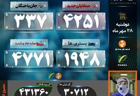 کرونا در اروپا، روسیه و ایران از کنترل خارج شده؟ روز سیاه کرونا در ایران ثبت شد