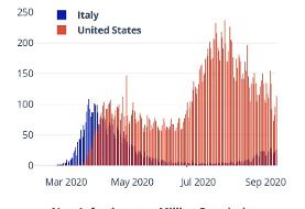 US and Italy – current and former COVID-19 centers – are worlds apart in pandemic approach