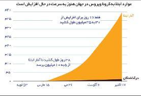 صدرنشینی ایران در جدول مرگ و میر کرونا در جهان | انواع محدودیتهای کرونایی در کشورهای دنیا
