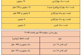 قیمت طلا و سکه، امروز ۲۸ مهر ۹۹
