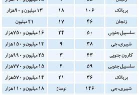 (جدول) قیمت قطعی آپارتمان در منطقه ۹ و ۱۰