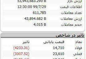 پایان معاملات بورس در روز ۲۹ مهر ۹۹ / افت ۴۲۹۷۰ واحدی شاخص کل