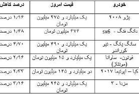 قیمت انواع خودرو در بازار امروز ۲۹ مهر ۹۹؛ قیمتها در بازار خودرو ریزشی شد