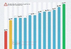 اینفوگرافی | مقایسه تعداد روزهای تعطیل در ایران و سایر کشورها