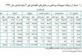 رشد ۸۲.۳ درصدی ارایه تسهیلات بانکی به اقتصاد