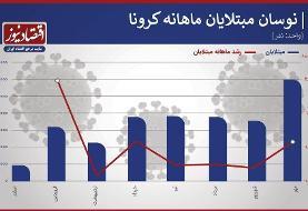 سیاهترین و خطرناکترین ماه کرونا در ایران چگونه رقم خورد؟ | نمودارهایی از تاخت و تاز کرونا در ...