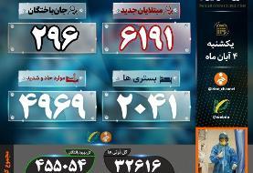 آمار کرونا در ایران؛ حال نزدیک به پنج هزار نفر وخیم است