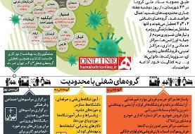 اینفوگرافیک | محدودیتهای کرونا در این ۴۳ شهرستان و تهران اعمال میشود | مشاغل و مراکزی که ...