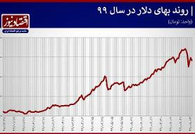 رونمایی از پربازدهترین بازار ۷ ماه آغازین سال ۹۹ | کدام بازارها بیشترین و کمترین بازدهی را داشتند؟