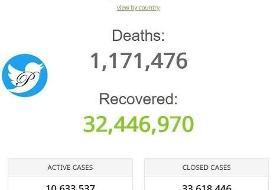 آمار کروناییهای جهان از ۴۴ میلیون نفر گذشت