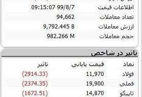 ارزش دلاری بورس تهران نصف شد