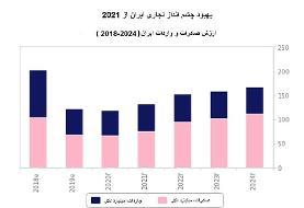 پیش بینی رشد ۴.۳ درصدی اقتصاد ایران در ۲۰۲۱