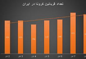 اعداد ترسناک کرونا در ایران، تنها در یک هفته؛ ۴۴۳۷۷ مبتلا، ۲۵۰۳ قربانی