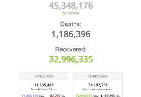 رکورد ابتلای روزانه به کرونا در آمریکا باز هم شکسته شد | آمار جهانی از ...