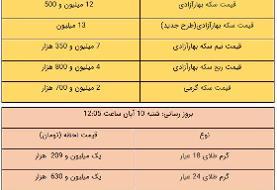 قیمت طلا و سکه، امروز ۱۰ آبان ۹۹ / سکه ۱۳ میلیون تومان شد