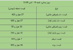 قیمت ارز آزاد در ۱۰ آبان / قیمت هر دلار ۲۷ هزار و ۶۰۰ هزار تومان