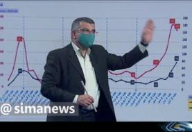 نمودارهای هولناک ابتلا و مرگ در ۱۲ استان فوق قرمز کرونا | در تهران کمبود تخت بیمارستانی عامل ...