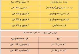 قیمت طلا و سکه، امروز ۲۹ آبان ۹۹