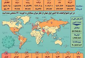 اینفوگرافیک   جدیدترین آمار کرونا در جهان   شمار مبتلایان در آستانه ۶۰ میلیون نفر   ایران در صبح ...