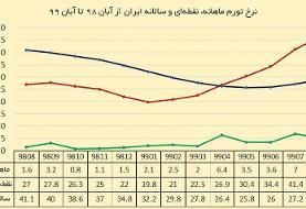 نرخ تورم ماهیانه، نقطهای و سالیانه ایران از آبان ۹۸ تا آبان ۹۹