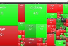 کاهش ۷ هزار و ۶۸۸ واحدی شاخص بورس تهران | ارزش معاملات ۲۱.۵ هزار میلیارد تومان شد