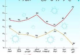 اینفوگرافیک | نگرانی شهروندان تهرانی از ابتلا به کرونا در بالاترین حد