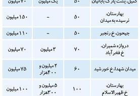 (جدول) قیمت رهن و اجاره آپارتمان در جنوب تهران