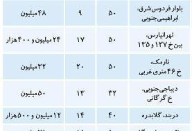 قیمت آپارتمانهای نقلی تهران امروز ۶ آذر ۹۹؛ بیشترین ملکهای فروشی در کدام منطقه تهران است؟