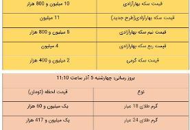 قیمت طلا و سکه، امروز ۵ آذر ۹۹ / سکه در مرز ورود به کانال ۱۰ میلیونی