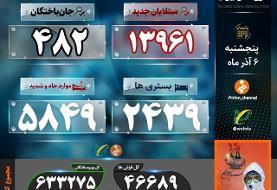 کرونا در ایران؛ فوت ۴۸۲ بیمار در شبانه روز گذشته