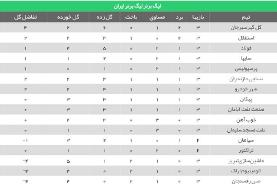 لیگ برتر فوتبال/ نفت مسجدسلیمان ۰ - ۰ پرسپولیس (+جدول)