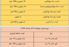 قیمت طلا و سکه، امروز ۶ آذر ۹۹ / سکه به کانال ۱۰ میلیونی بازگشت