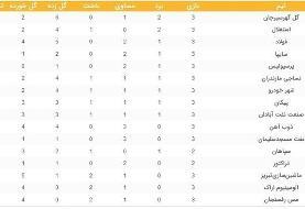 جدول لیگ برتر فوتبال در پایان روز دوم از هفته سوم