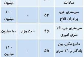 قیمت اجاره خانه در منطقه ۹ تهران/ کاهش قیمت ها کلید خورد