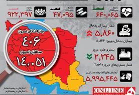 اینفوگرافیک   تغییر کانال آمار روزانه کرونامثبتها در ایران   افزایش نگرانکننده بیماران بدحال   ...