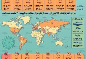 اینفوگرافیک | آمار جهانی کرونا در مرز ۶۳ میلیون نفر | ایران کجای جدول است؟