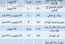 جدیدترین قیمت مسکن در ۴ منطقه غرب تهران ؛ پونک متری ۶۳ میلیون تومان! | کدام منطقه بیشترین ...