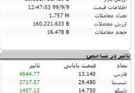 شاخص بورس، امروز ۹ آذر ۹۹ / فتح دوباره ارتفاع ۱.۴ میلیون واحدی